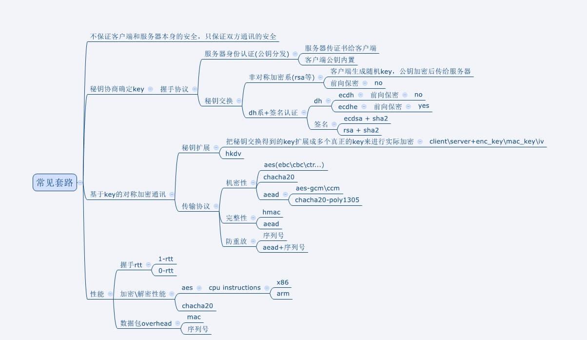 http://uwa-ducument-img.oss-cn-beijing.aliyuncs.com/Blog/TechSharing_137/3.jpg