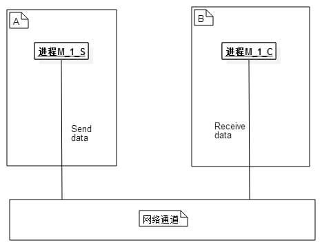 图2-1 远程进程通信图