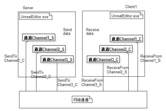 图2-2 UE4远程进程通信图
