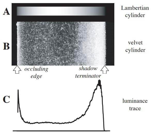 理想高光反射与实际织物的反射对比