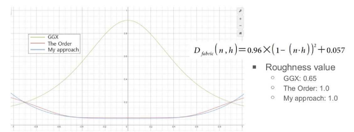 GGX分布曲线与自定义分布曲线对比